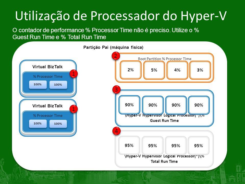 Utilização de Processador do Hyper-V O contador de performance % Processor Time não é preciso.