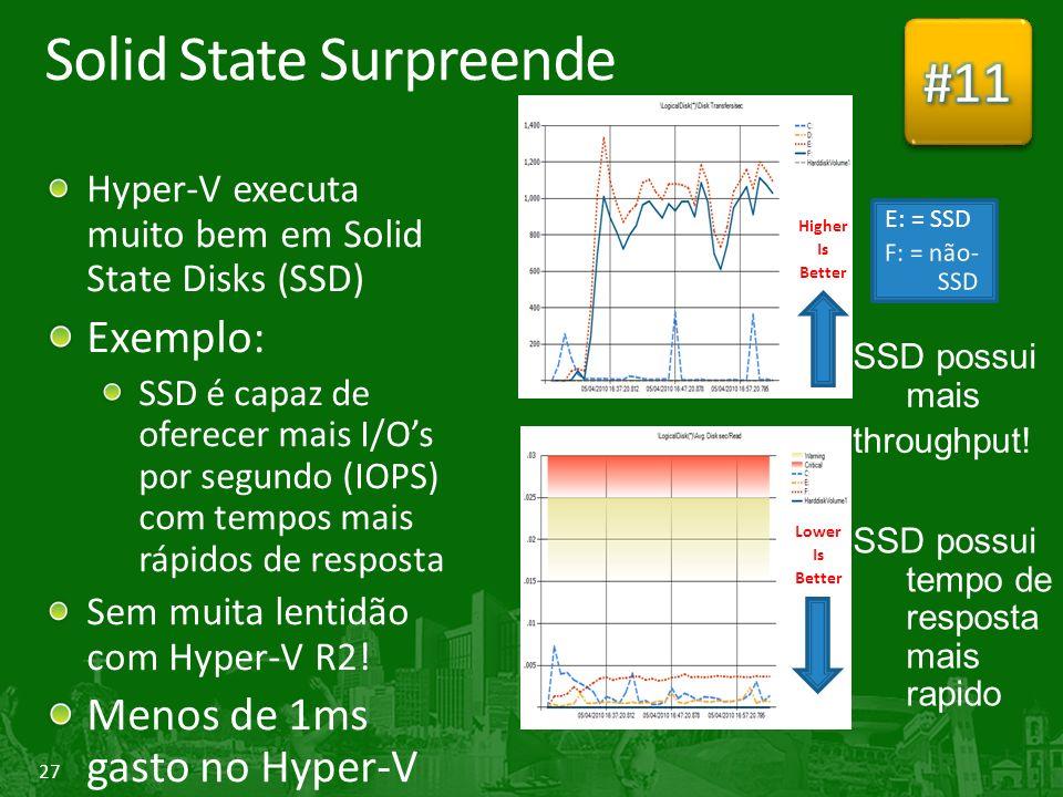 27 Solid State Surpreende Hyper-V executa muito bem em Solid State Disks (SSD) Exemplo: SSD é capaz de oferecer mais I/Os por segundo (IOPS) com tempos mais rápidos de resposta Sem muita lentidão com Hyper-V R2.