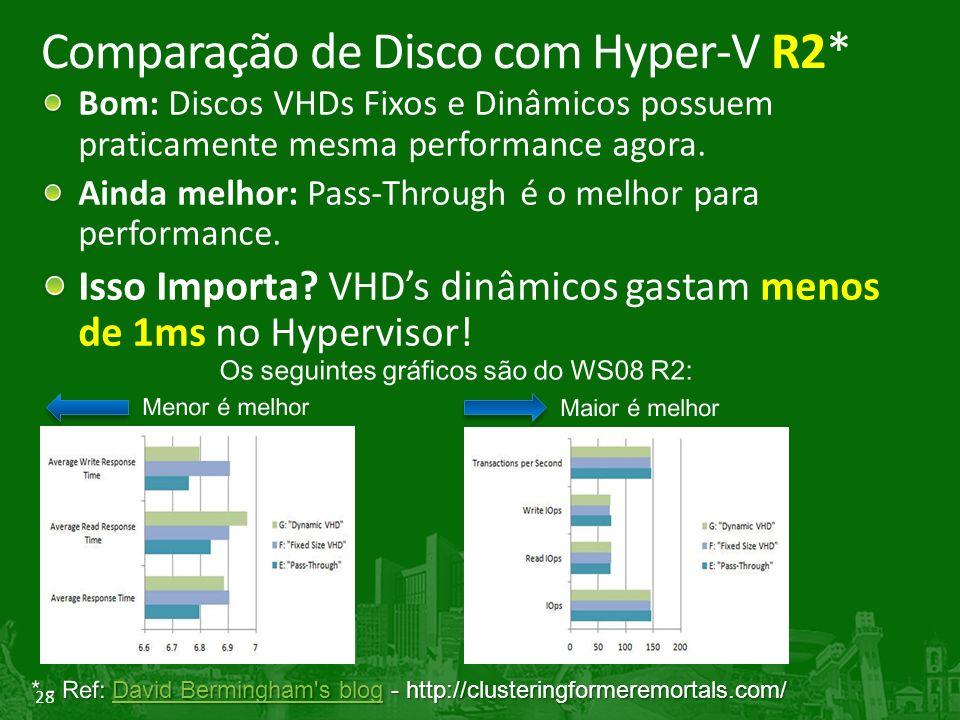 28 Comparação de Disco com Hyper-V R2* Bom: Discos VHDs Fixos e Dinâmicos possuem praticamente mesma performance agora.