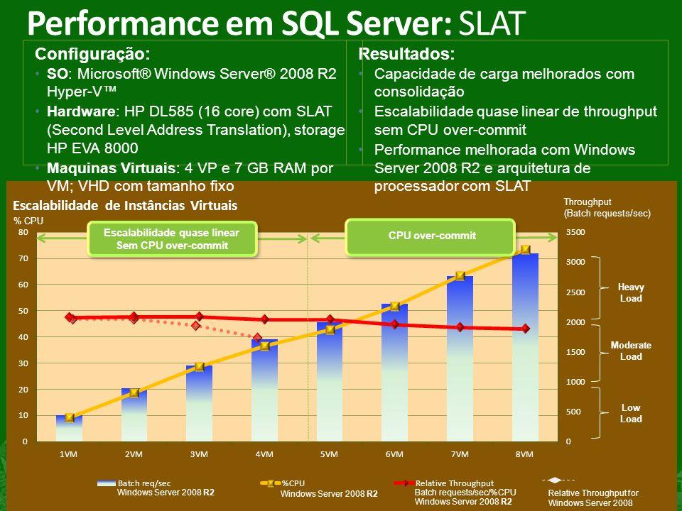7 ) Performance em SQL Server: SLAT Resultados: Capacidade de carga melhorados com consolidação Escalabilidade quase linear de throughput sem CPU over-commit Performance melhorada com Windows Server 2008 R2 e arquitetura de processador com SLAT % CPU Throughput (Batch requests/sec) Configuração: SO: Microsoft® Windows Server® 2008 R2 Hyper-V Hardware: HP DL585 (16 core) com SLAT (Second Level Address Translation), storage HP EVA 8000 Maquinas Virtuais: 4 VP e 7 GB RAM por VM; VHD com tamanho fixo Relative Throughput for Windows Server 2008 Heavy Load Moderate Load Low Load CPU over-commit Escalabilidade quase linear Sem CPU over-commit Escalabilidade quase linear Sem CPU over-commit Batch requests/sec/%CPU Windows Server 2008 R2