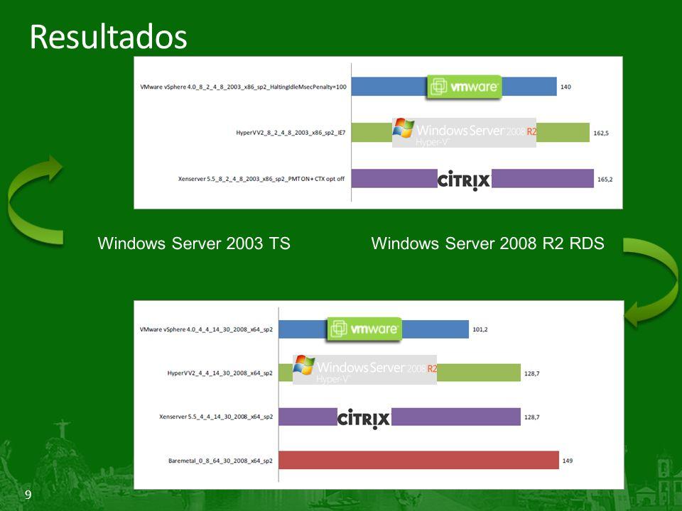 20 Use VMs Windows 2008 Use o Windows Server 2008 (ou superior) como SO Guest Enlightenments reduzem o custo de funções do SO como por exemplo gerenciamento de memória Chamadas HyperCalls diretas para o Hypervisor Not optimal Optimal Runs even better on R2!