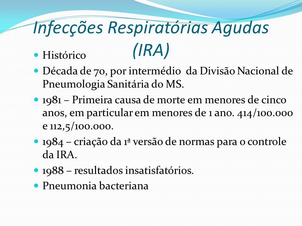 Infecções Respiratórias Agudas (IRA) Histórico Década de 70, por intermédio da Divisão Nacional de Pneumologia Sanitária do MS. 1981 – Primeira causa