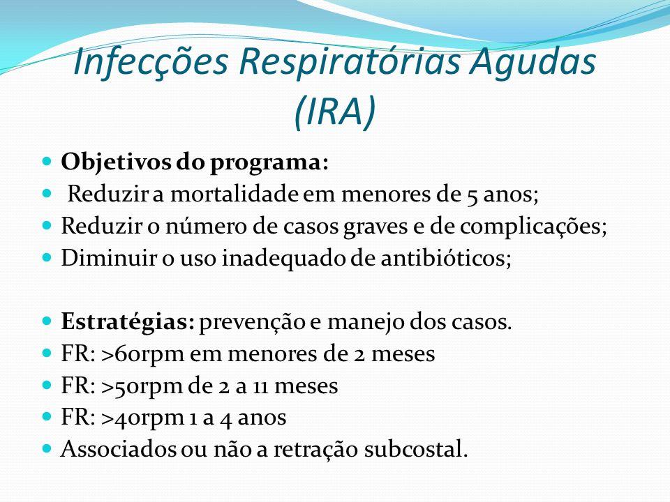 Infecções Respiratórias Agudas (IRA) Objetivos do programa: Reduzir a mortalidade em menores de 5 anos; Reduzir o número de casos graves e de complica