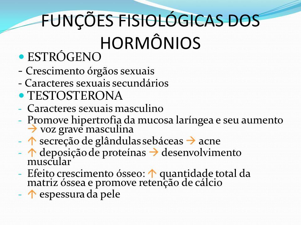 FUNÇÕES FISIOLÓGICAS DOS HORMÔNIOS ESTRÓGENO - Crescimento órgãos sexuais - Caracteres sexuais secundários TESTOSTERONA - Caracteres sexuais masculino