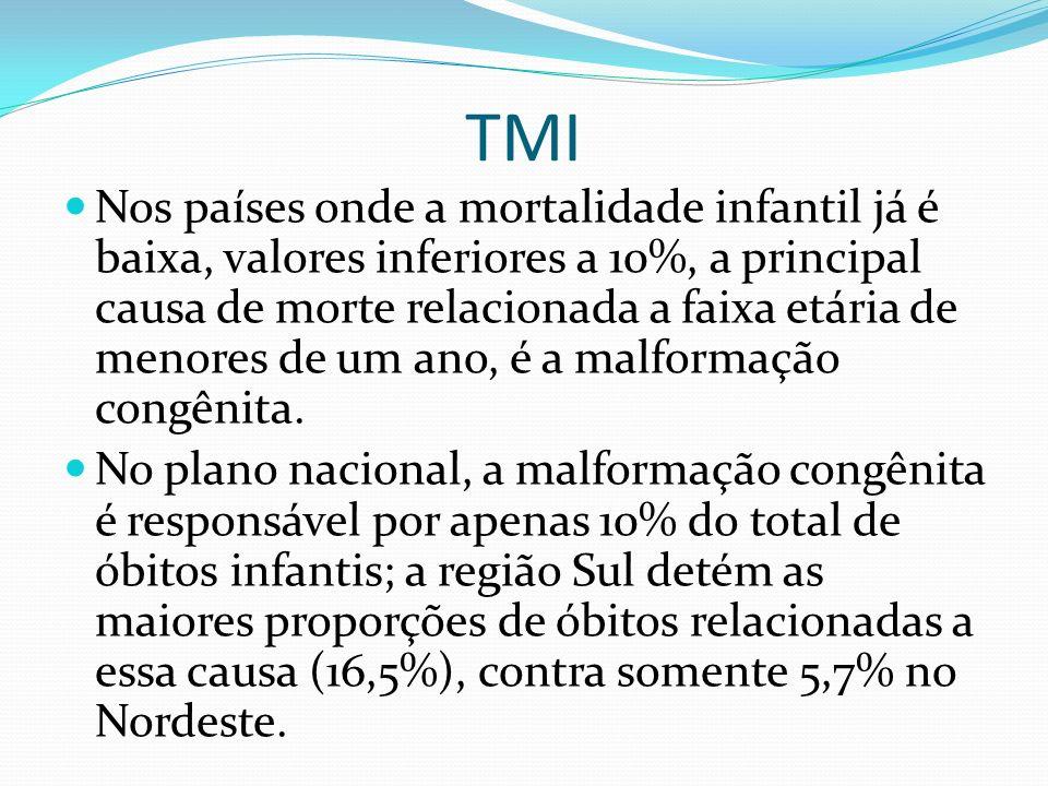TMI Nos países onde a mortalidade infantil já é baixa, valores inferiores a 10%, a principal causa de morte relacionada a faixa etária de menores de u