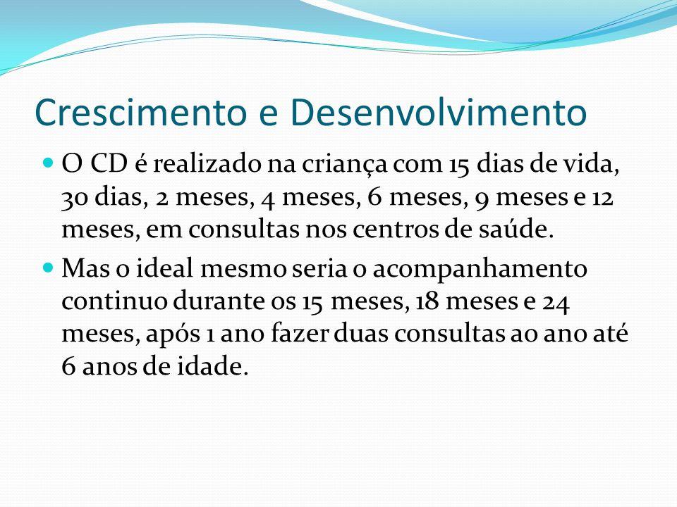 Crescimento e Desenvolvimento O CD é realizado na criança com 15 dias de vida, 30 dias, 2 meses, 4 meses, 6 meses, 9 meses e 12 meses, em consultas no