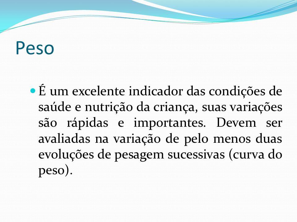 Peso É um excelente indicador das condições de saúde e nutrição da criança, suas variações são rápidas e importantes. Devem ser avaliadas na variação
