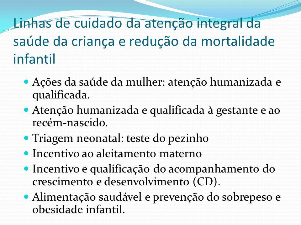 Linhas de cuidado da atenção integral da saúde da criança e redução da mortalidade infantil Ações da saúde da mulher: atenção humanizada e qualificada