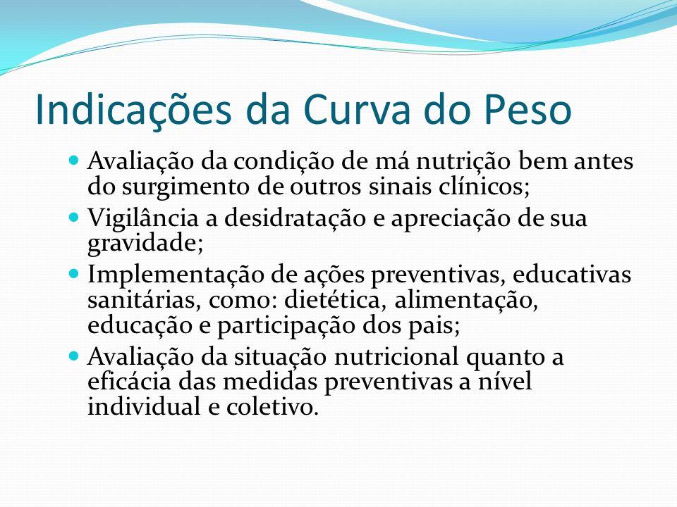 Indicações da Curva do Peso Avaliação da condição de má nutrição bem antes do surgimento de outros sinais clínicos; Vigilância a desidratação e apreci