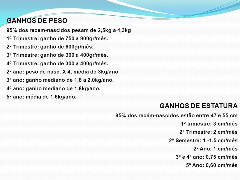 GANHOS DE PESO 95% dos recém-nascidos pesam de 2,5kg a 4,3kg 1º Trimestre: ganho de 750 a 900gr/mês. 2º Trimestre: ganho de 600gr/mês. 3º Trimestre: g