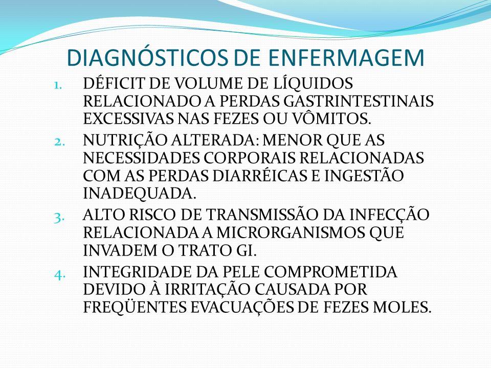 DIAGNÓSTICOS DE ENFERMAGEM 1. DÉFICIT DE VOLUME DE LÍQUIDOS RELACIONADO A PERDAS GASTRINTESTINAIS EXCESSIVAS NAS FEZES OU VÔMITOS. 2. NUTRIÇÃO ALTERAD
