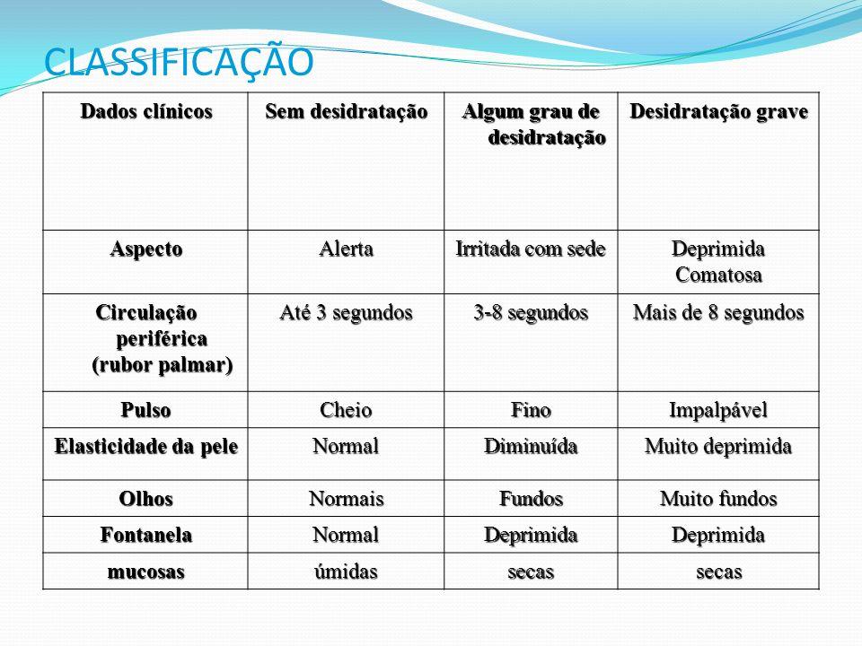 CLASSIFICAÇÃO Dados clínicos Sem desidratação Algum grau de desidratação Desidratação grave AspectoAlerta Irritada com sede DeprimidaComatosa Circulaç
