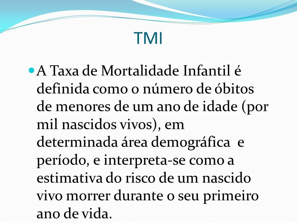 TMI A Taxa de Mortalidade Infantil é definida como o número de óbitos de menores de um ano de idade (por mil nascidos vivos), em determinada área demo
