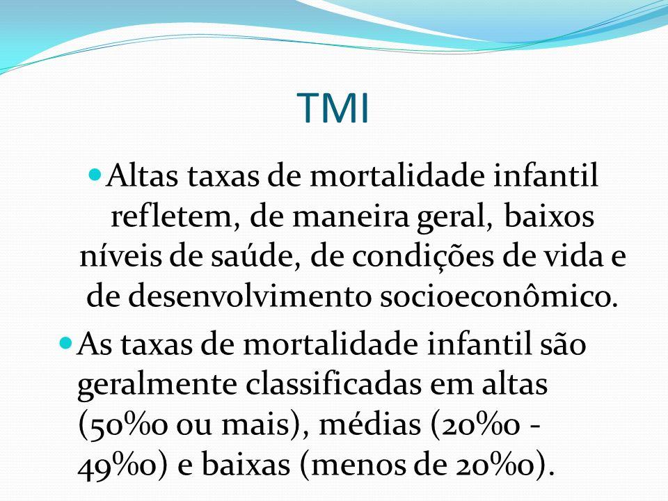 Referências Bibliográficas Perfis de Saúde e de Mortalidade no Brasil: uma análise de seus condicionantes em grupos populacionais específicos.