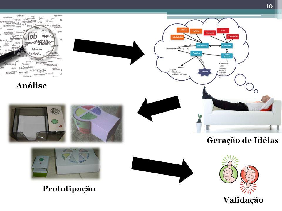 10 Análise Geração de Idéias Prototipação Validação