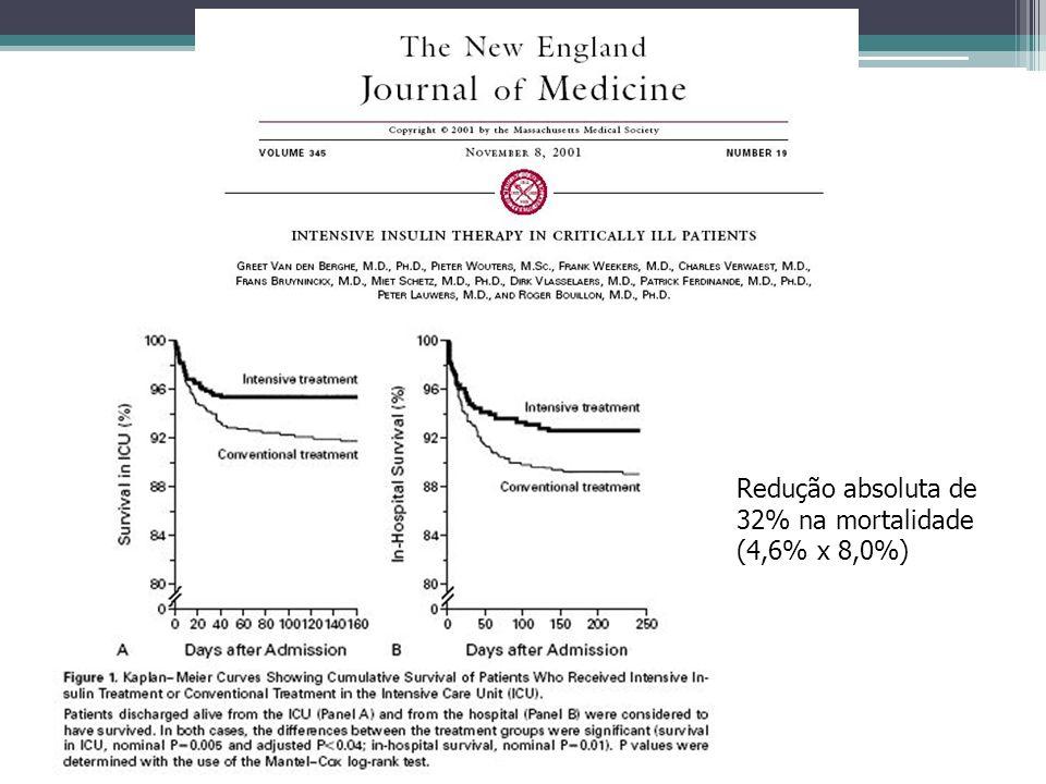 Redução absoluta de 32% na mortalidade (4,6% x 8,0%)