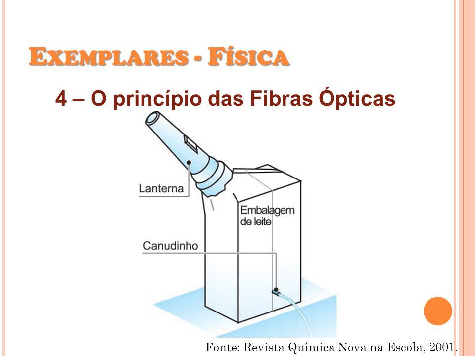 E XEMPLARES - F ÍSICA 4 – O princípio das Fibras Ópticas Fonte: Revista Química Nova na Escola, 2001.