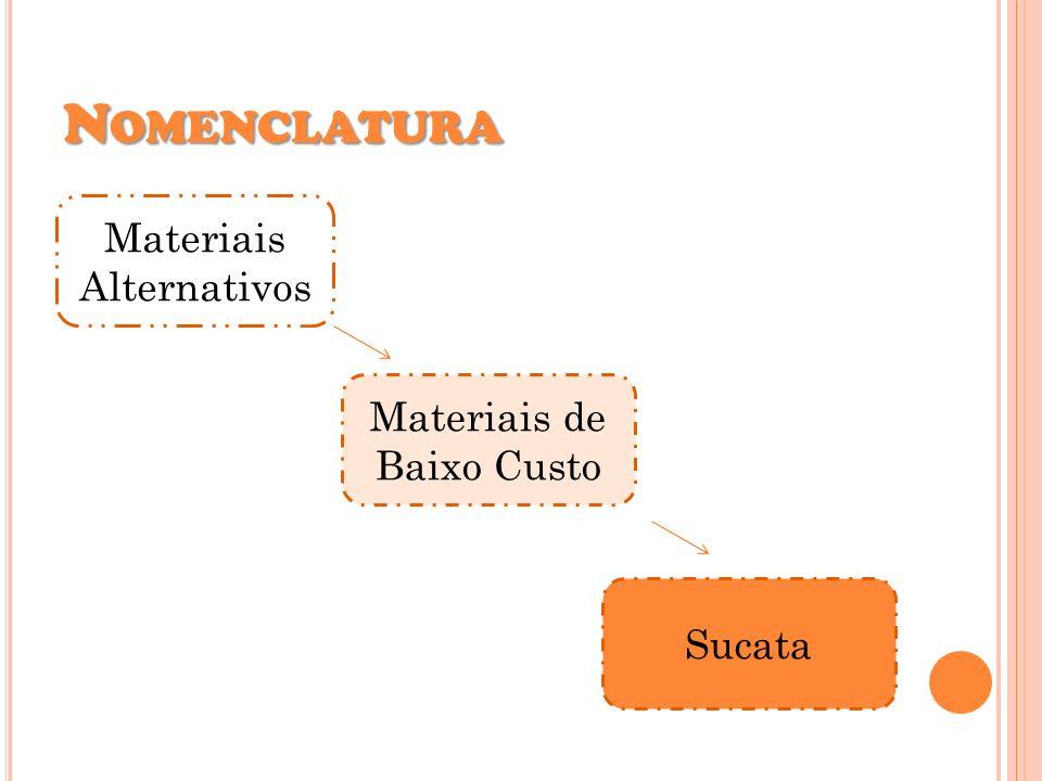 N OMENCLATURA Materiais Alternativos Materiais de Baixo Custo Sucata