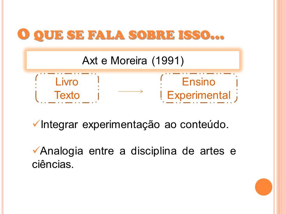 O QUE SE FALA SOBRE ISSO... Axt e Moreira (1991) Integrar experimentação ao conteúdo. Analogia entre a disciplina de artes e ciências. Livro Texto Ens