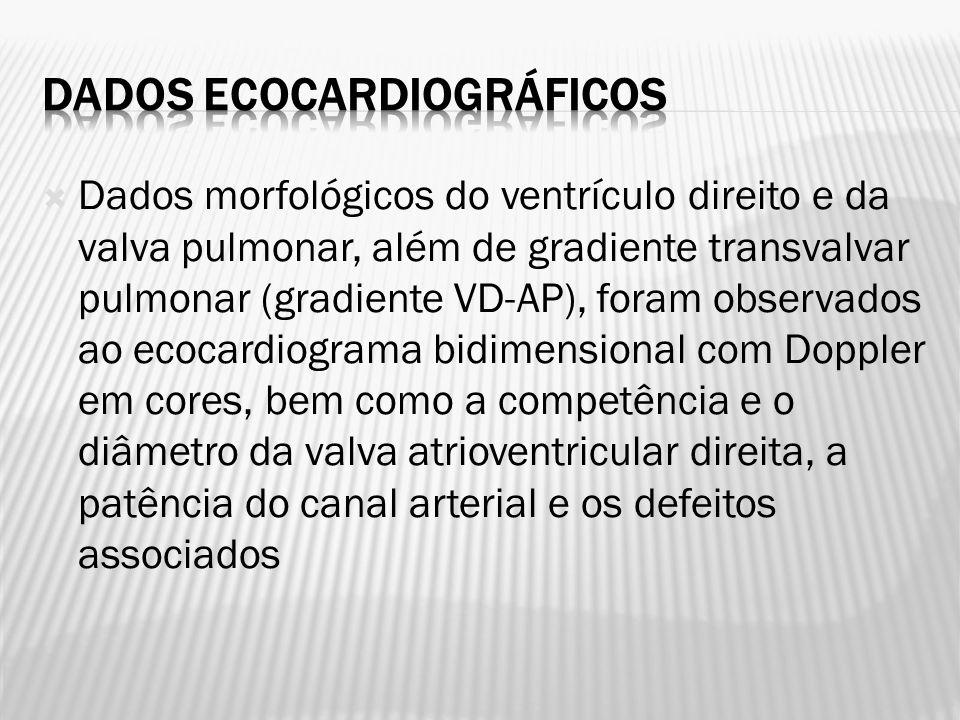 Dados morfológicos do ventrículo direito e da valva pulmonar, além de gradiente transvalvar pulmonar (gradiente VD-AP), foram observados ao ecocardiog