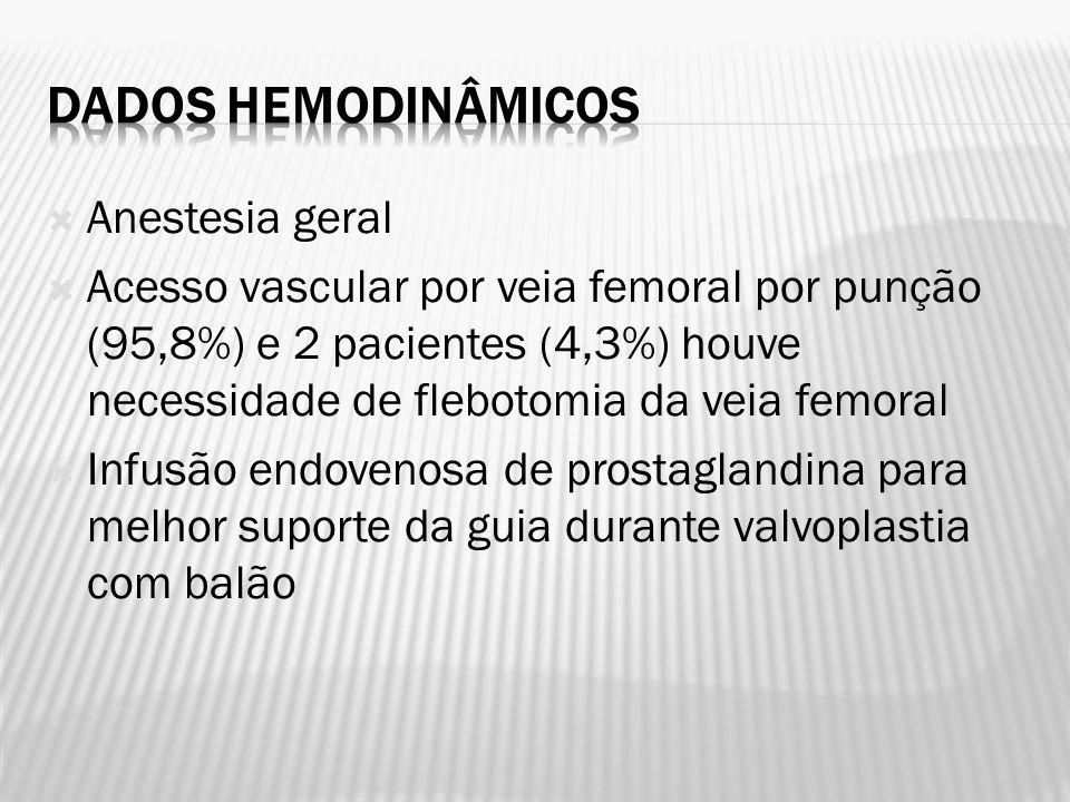 Anestesia geral Acesso vascular por veia femoral por punção (95,8%) e 2 pacientes (4,3%) houve necessidade de flebotomia da veia femoral Infusão endov