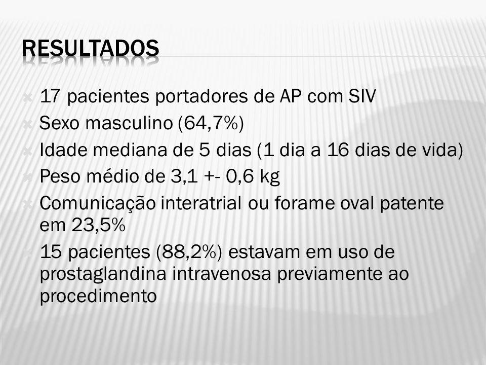 17 pacientes portadores de AP com SIV Sexo masculino (64,7%) Idade mediana de 5 dias (1 dia a 16 dias de vida) Peso médio de 3,1 +- 0,6 kg Comunicação