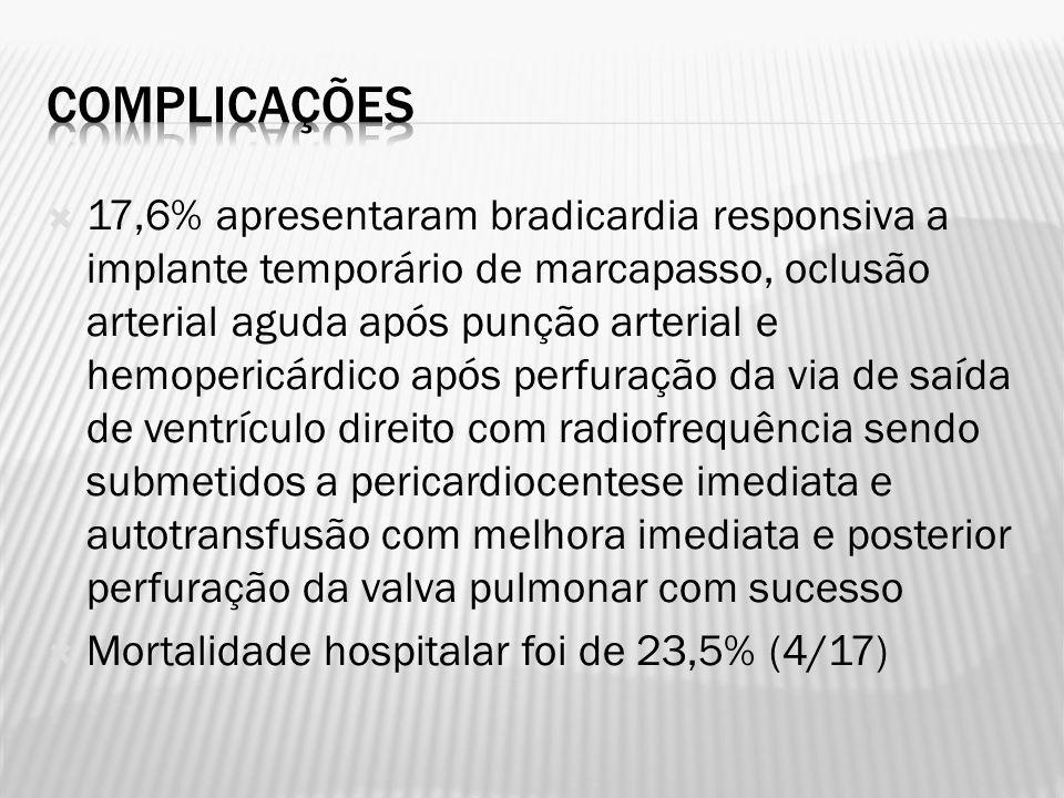 17,6% apresentaram bradicardia responsiva a implante temporário de marcapasso, oclusão arterial aguda após punção arterial e hemopericárdico após perf