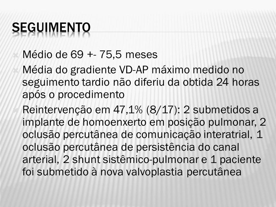 Médio de 69 +- 75,5 meses Média do gradiente VD-AP máximo medido no seguimento tardio não diferiu da obtida 24 horas após o procedimento Reintervenção