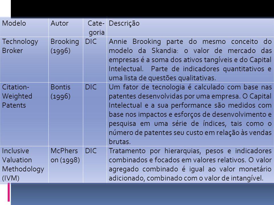 ModeloAutorCate- goria Descrição Technology Broker Brooking (1996) DICAnnie Brooking parte do mesmo conceito do modelo da Skandia: o valor de mercado das empresas é a soma dos ativos tangíveis e do Capital Intelectual.