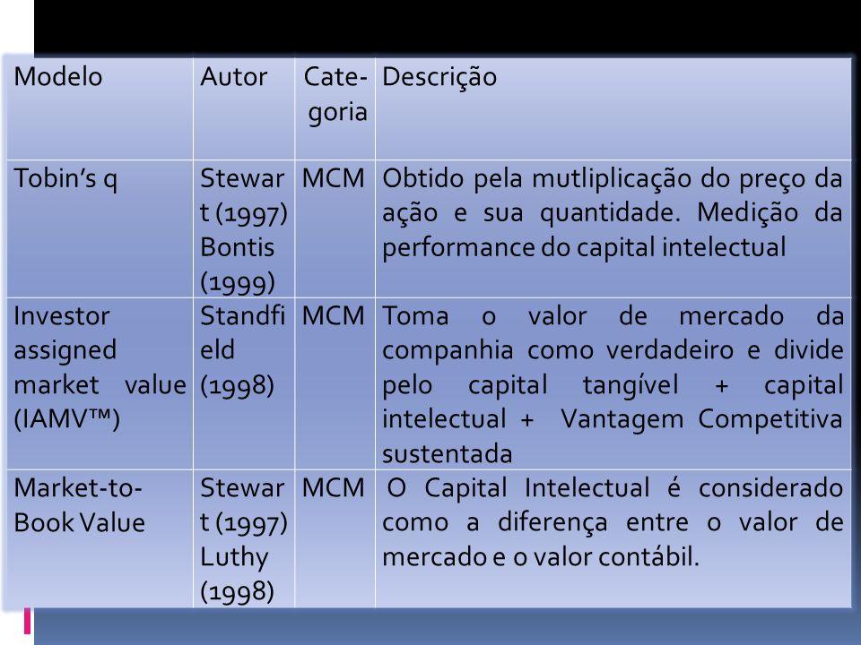 ModeloAutorCate- goria Descrição Tobins qStewar t (1997) Bontis (1999) MCMObtido pela mutliplicação do preço da ação e sua quantidade.