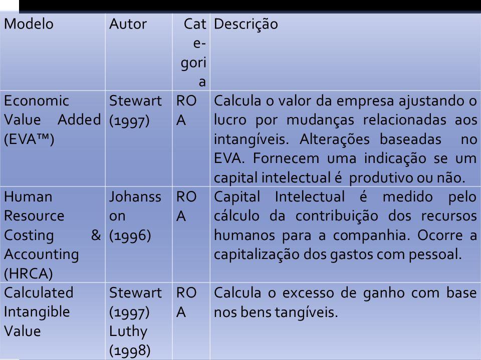 ModeloAutorCat e- gori a Descrição Economic Value Added (EVA) Stewart (1997) RO A Calcula o valor da empresa ajustando o lucro por mudanças relacionadas aos intangíveis.
