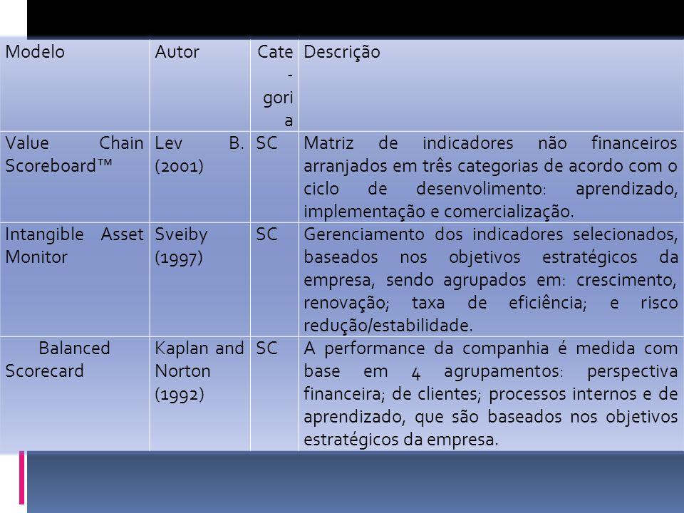 ModeloAutorCate - gori a Descrição Value Chain Scoreboard Lev B.