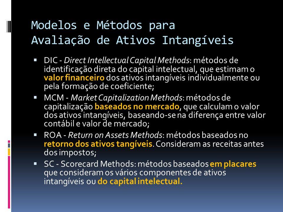 Relatórios de Ativos Intangíveis Baseia-se nos lucros e ou fluxo de caixa livre, como ponto de partida.