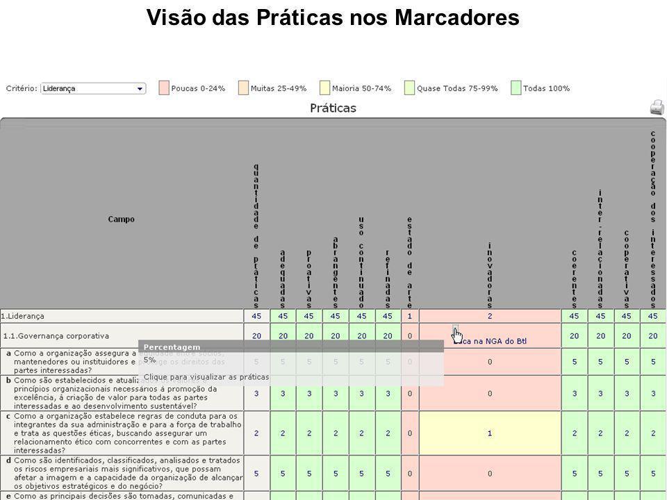 Visão Gráfica da Pontuação do Relatório de Gestão