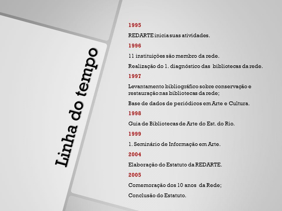 Linha do tempo 1995 REDARTE inicia suas atividades.