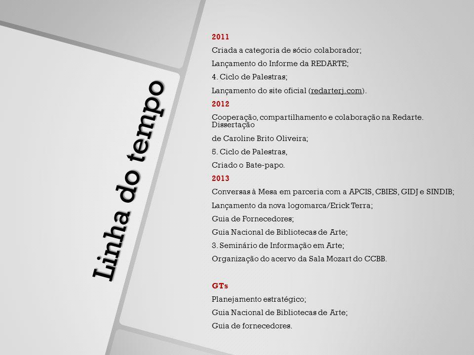 Linha do tempo 2011 Criada a categoria de sócio colaborador; Lançamento do Informe da REDARTE; 4.