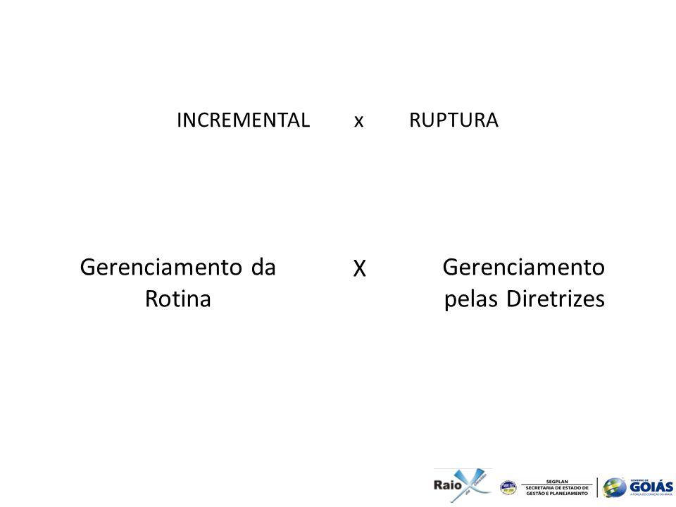 INCREMENTAL x RUPTURA Gerenciamento da Rotina Gerenciamento pelas Diretrizes X