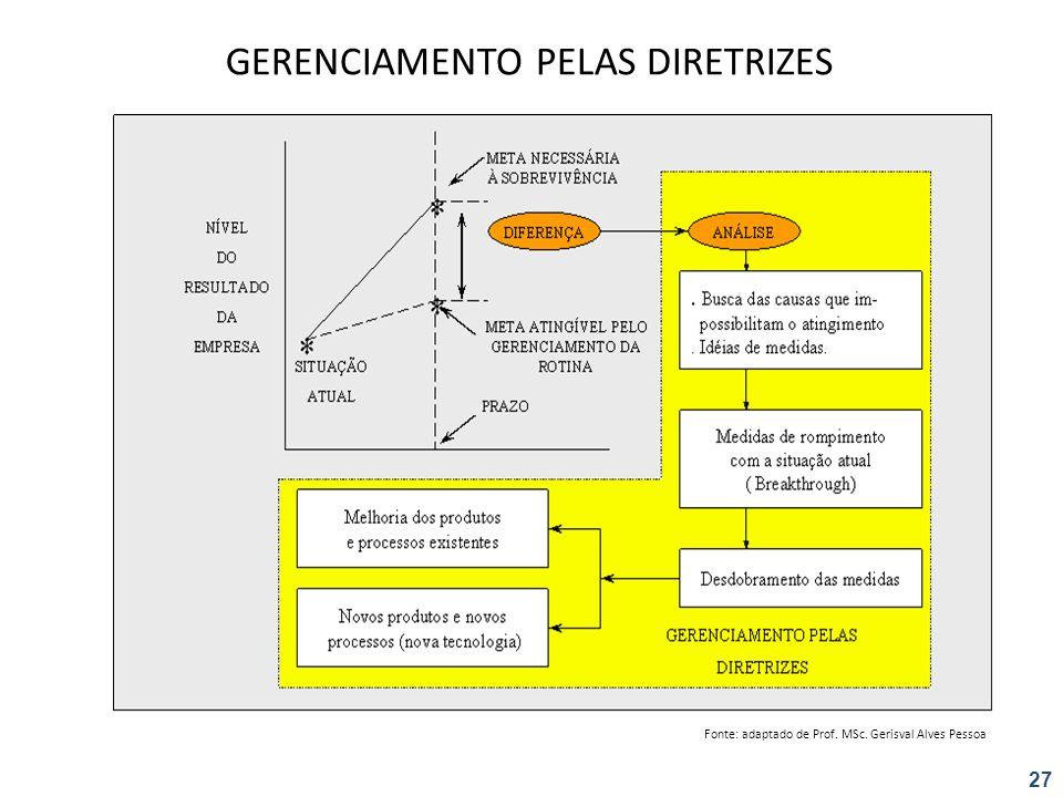 GERENCIAMENTO PELAS DIRETRIZES Fonte: adaptado de Prof. MSc. Gerisval Alves Pessoa 27