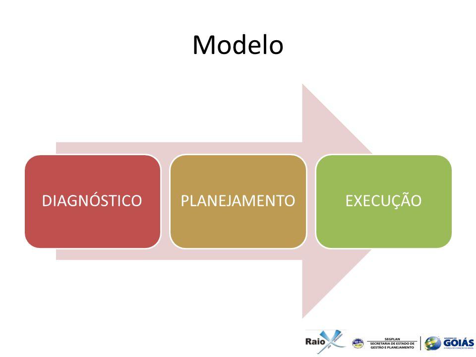 Modelo DIAGNÓSTICOPLANEJAMENTOEXECUÇÃO