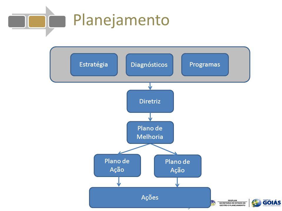 Planejamento Estratégia Diagnósticos Programas Diretriz Plano de Ação Ações Plano de Melhoria