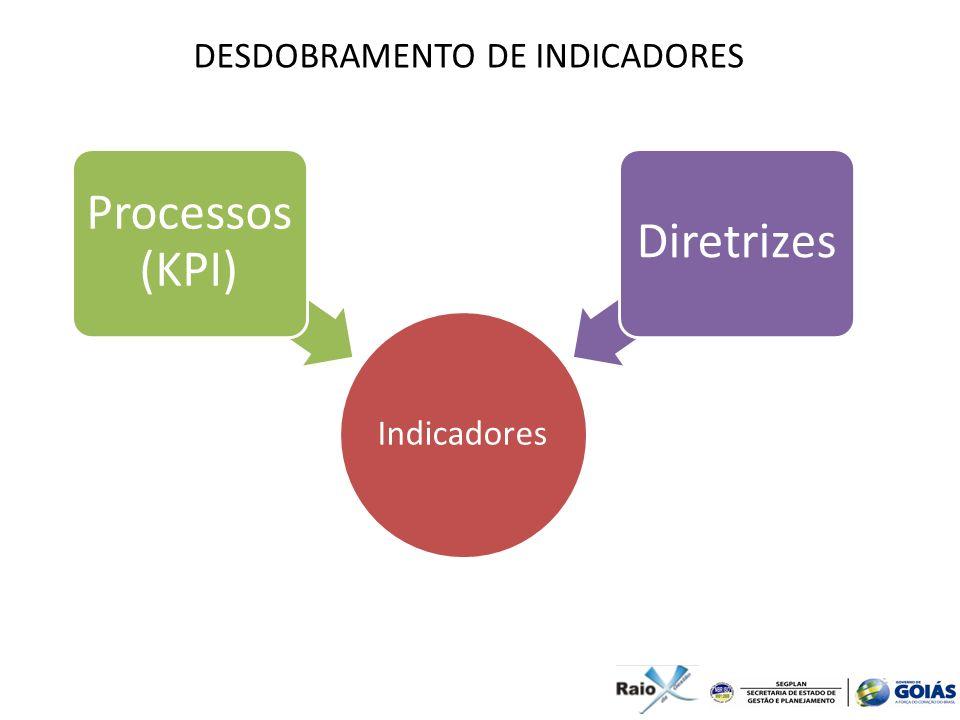 Indicadores Processos (KPI) Diretrizes DESDOBRAMENTO DE INDICADORES