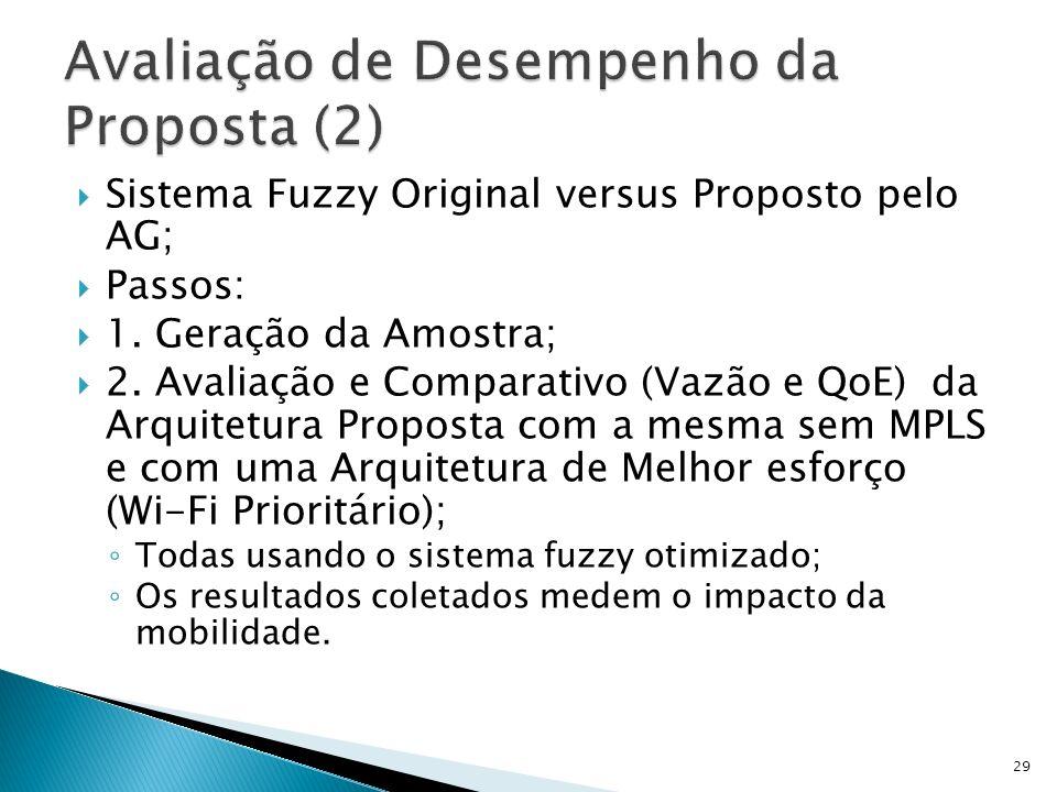 Sistema Fuzzy Original versus Proposto pelo AG; Passos: 1. Geração da Amostra; 2. Avaliação e Comparativo (Vazão e QoE) da Arquitetura Proposta com a