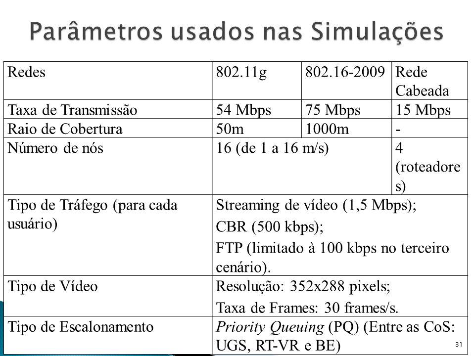Redes802.11g802.16-2009Rede Cabeada Taxa de Transmissão54 Mbps75 Mbps15 Mbps Raio de Cobertura50m1000m- Número de nós16 (de 1 a 16 m/s)4 (roteadore s)