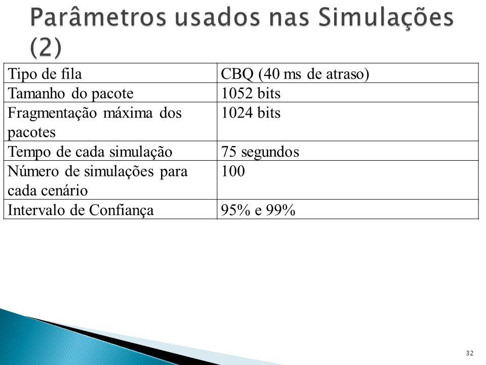 Tipo de filaCBQ (40 ms de atraso) Tamanho do pacote1052 bits Fragmentação máxima dos pacotes 1024 bits Tempo de cada simulação75 segundos Número de si