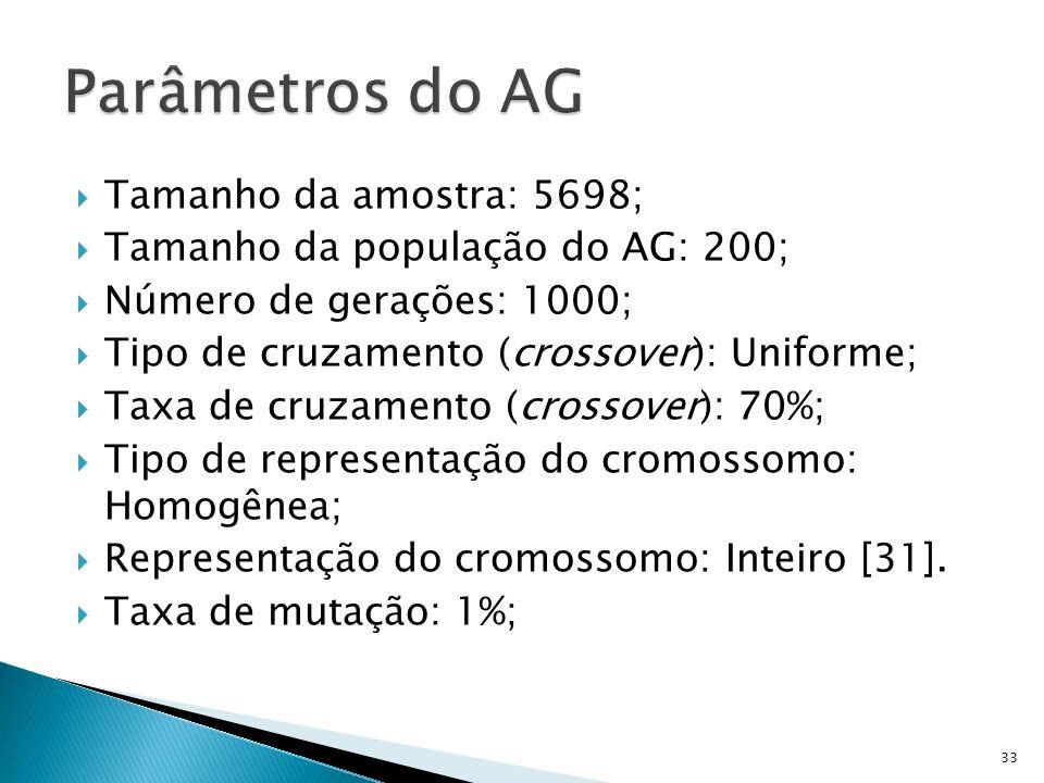 Tamanho da amostra: 5698; Tamanho da população do AG: 200; Número de gerações: 1000; Tipo de cruzamento (crossover): Uniforme; Taxa de cruzamento (cro