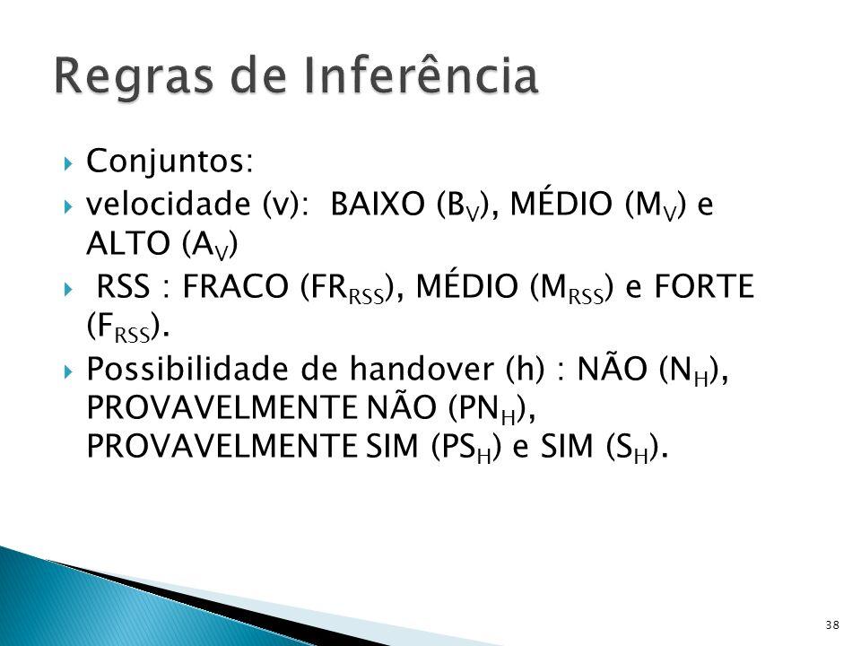 Conjuntos: velocidade (v): BAIXO (B V ), MÉDIO (M V ) e ALTO (A V ) RSS : FRACO (FR RSS ), MÉDIO (M RSS ) e FORTE (F RSS ). Possibilidade de handover