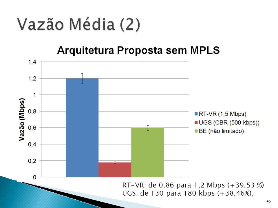 45 RT-VR: de 0,86 para 1,2 Mbps (+39,53 %) UGS: de 130 para 180 kbps (+38,46%);