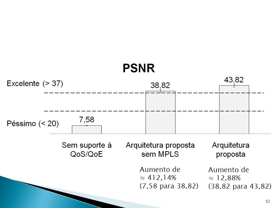 52 Aumento de 412,14% (7,58 para 38,82) Aumento de 12,88% (38,82 para 43,82)