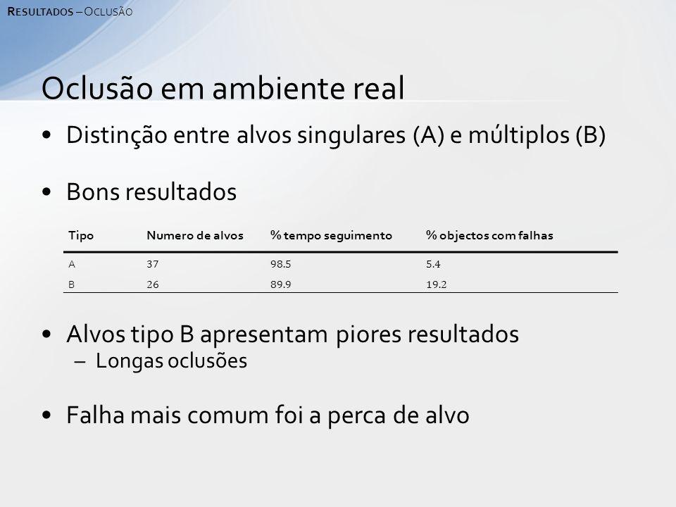 Distinção entre alvos singulares (A) e múltiplos (B) Bons resultados Alvos tipo B apresentam piores resultados –Longas oclusões Falha mais comum foi a perca de alvo Oclusão em ambiente real R ESULTADOS – O CLUSÃO TipoNumero de alvos% tempo seguimento% objectos com falhas A 3798.55.4 B 2689.919.2