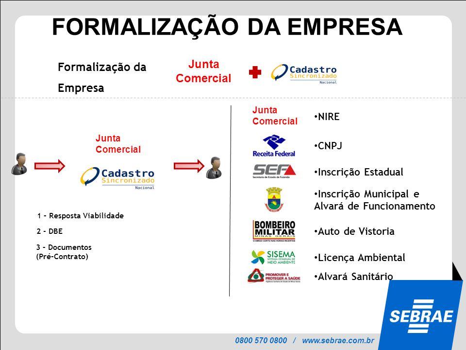 0800 570 0800 / www.sebrae.com.br PROJETO INTEGRAR FORMALIZAÇÃO DA EMPRESA Formalização da Empresa 3 – Documentos (Pré-Contrato) 2 - DBE 1 – Resposta